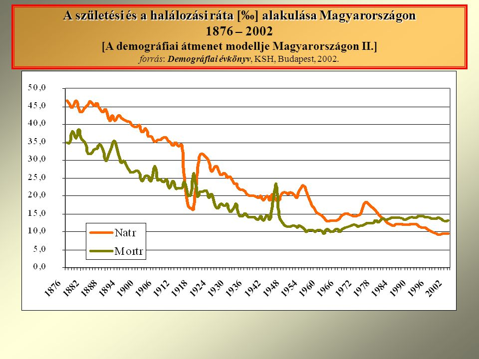 A születési és a halálozási ráta [‰] alakulása Magyarországon 1876 – 2002 [A demográfiai átmenet modellje Magyarországon II.] forrás: Demográfiai évkönyv, KSH, Budapest, 2002.
